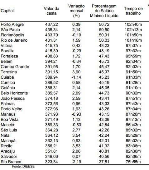 Valor da cesta básica Brasileira em Portugal